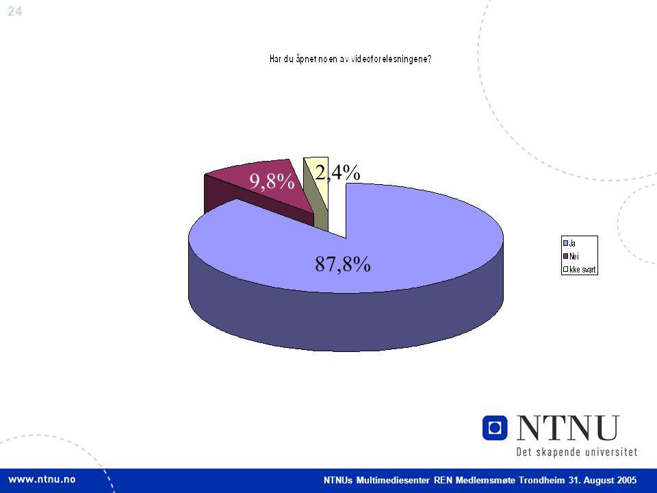 24 87,8% 9,8% 2,4% NTNUs Multimediesenter REN Medlemsmøte Trondheim 31. August 2005