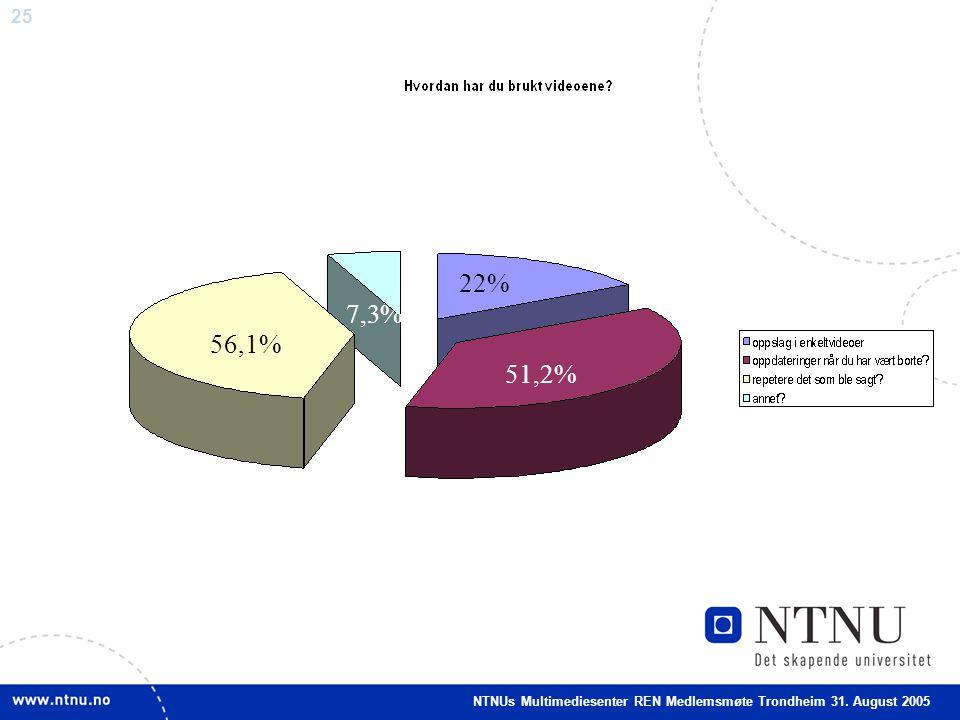 25 22% 51,2% 56,1% 7,3% NTNUs Multimediesenter REN Medlemsmøte Trondheim 31. August 2005
