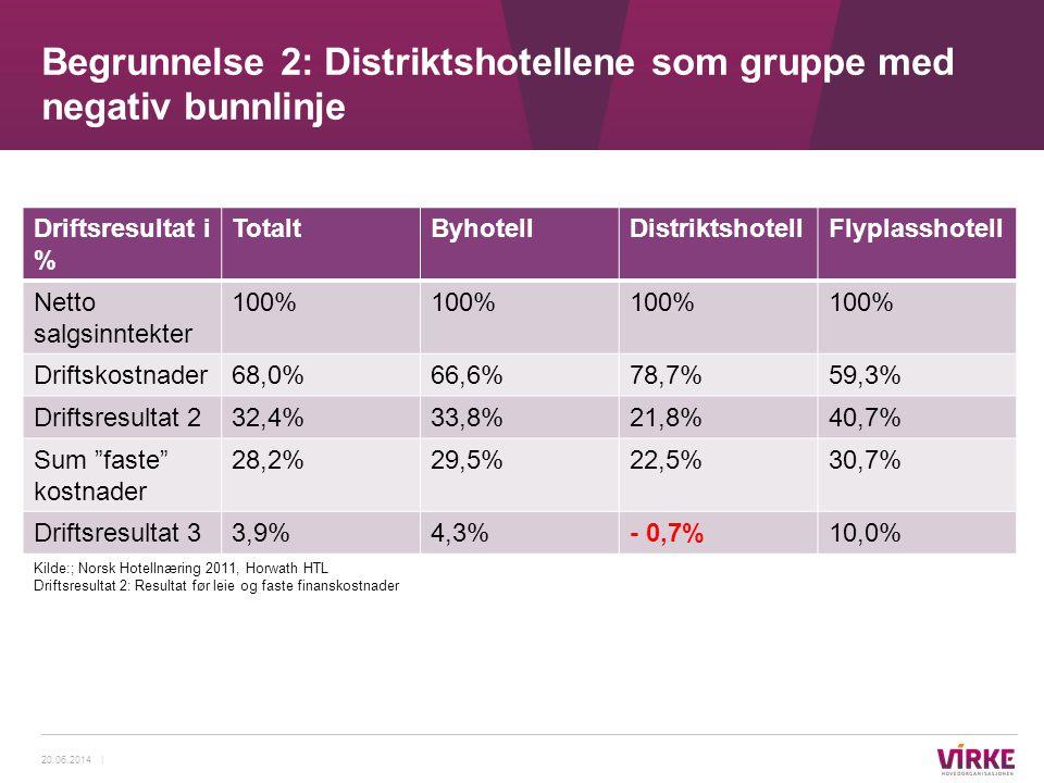 Driftsresultat i % TotaltByhotellDistriktshotellFlyplasshotell Netto salgsinntekter 100% Driftskostnader68,0%66,6%78,7%59,3% Driftsresultat 232,4%33,8