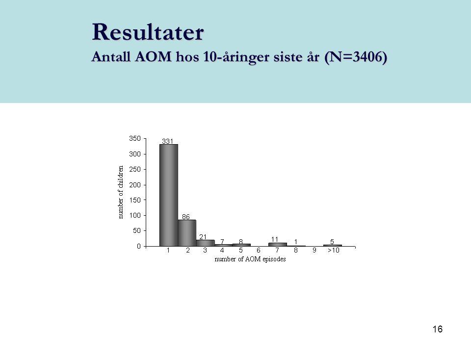 16 Resultater Antall AOM hos 10-åringer siste år (N=3406)