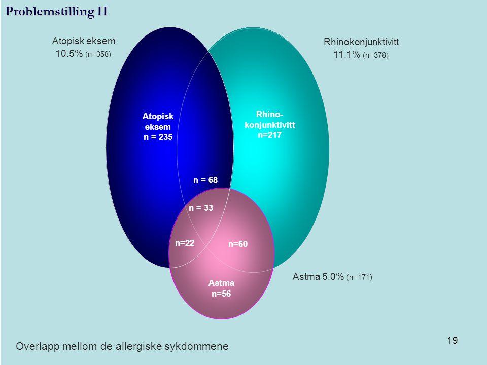 19 Overlapp mellom de allergiske sykdommene Rhinokonjunktivitt 11.1% (n=378) Atopisk eksem 10.5% (n=358) Astma 5.0% (n=171) n = 68 n = 33 Atopisk ekse