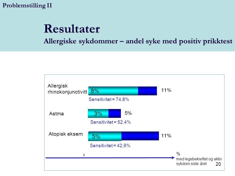 20 Resultater Allergiske sykdommer – andel syke med positiv prikktest Allergisk rhinokonjunctivitt Astma Atopisk eksem % med legebekreftet og aktiv sy