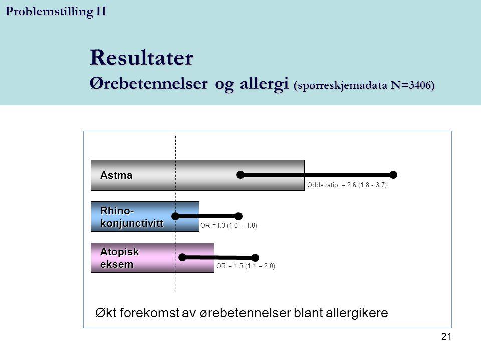 21 Resultater Ørebetennelser og allergi (spørreskjemadata N=3406) Astma Odds ratio = 2.6 (1.8 - 3.7) Rhino-konjunctivitt OR =1.3 (1.0 – 1.8) Atopiskek