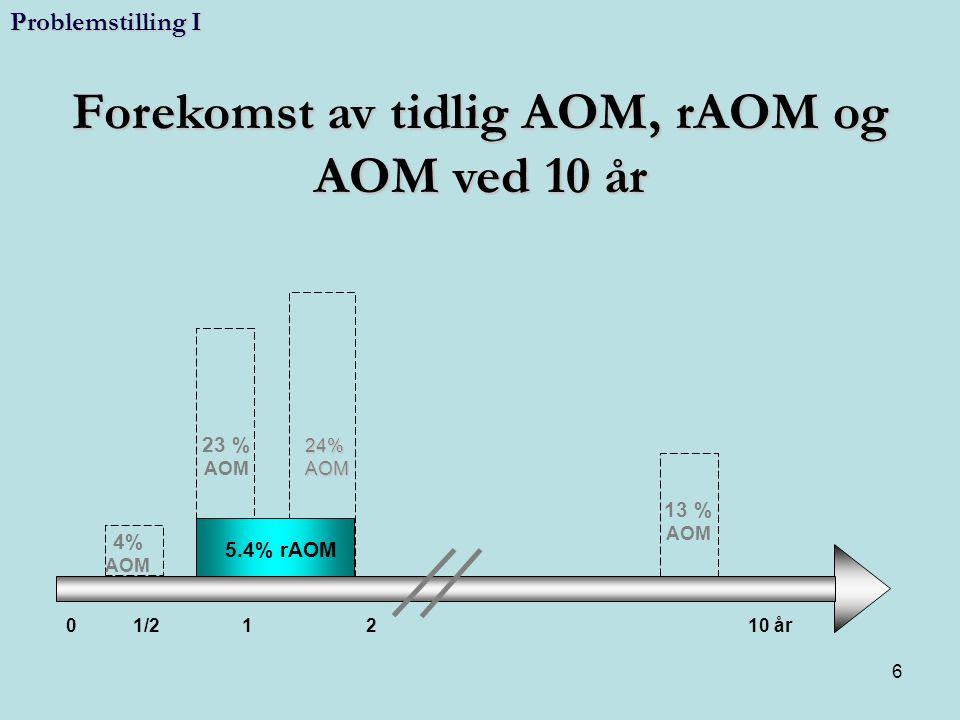 6 0 1/2 1 2 10 år 23 % AOM 4% AOM 13 % AOM 24%AOM 5.4% rAOM Forekomst av tidlig AOM, rAOM og AOM ved 10 år Problemstilling I 6