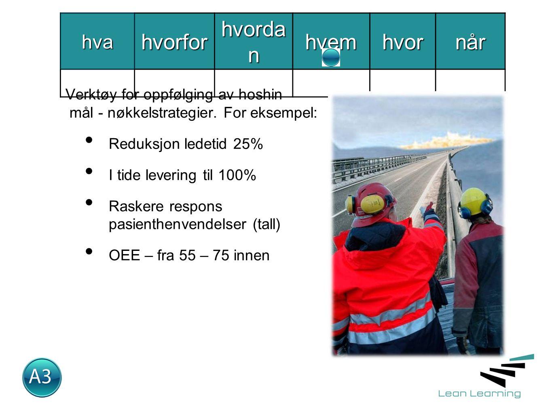hvahvorfor hvorda n hvemhvornår Verktøy for oppfølging av hoshin mål - nøkkelstrategier.