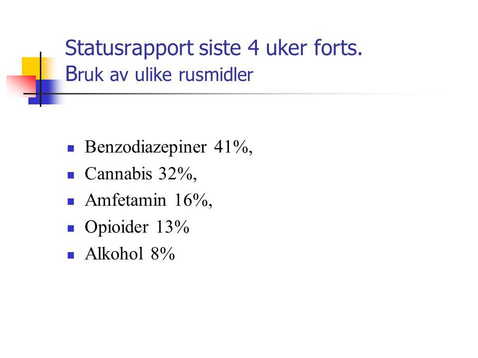Statusrapport siste 4 uker forts. B ruk av ulike rusmidler  Benzodiazepiner 41%,  Cannabis 32%,  Amfetamin 16%,  Opioider 13%  Alkohol 8%