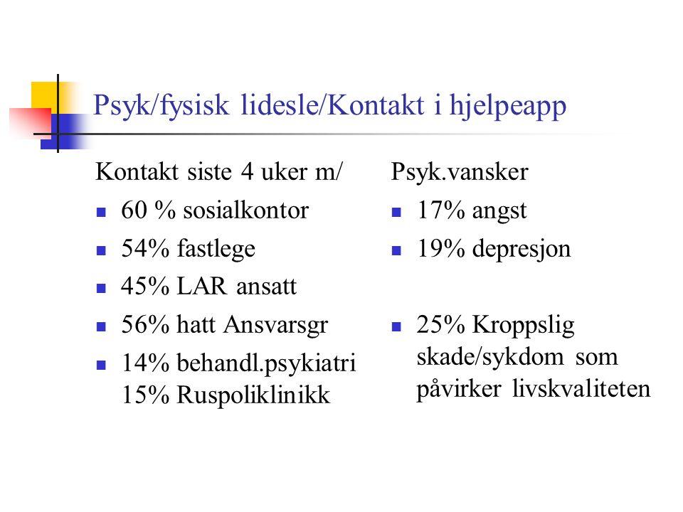 Psyk/fysisk lidesle/Kontakt i hjelpeapp Kontakt siste 4 uker m/  60 % sosialkontor  54% fastlege  45% LAR ansatt  56% hatt Ansvarsgr  14% behandl