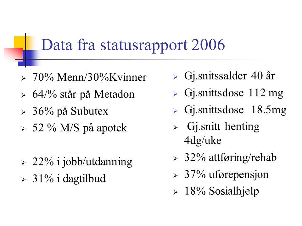 Data fra statusrapport 2006  70% Menn/30%Kvinner  64/% står på Metadon  36% på Subutex  52 % M/S på apotek  22% i jobb/utdanning  31% i dagtilbu