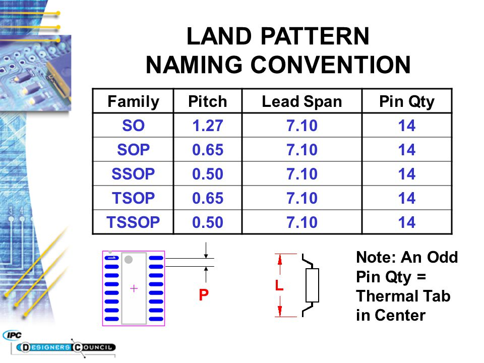 LAND PATTERN NAMING CONVENTION SOP = Small Outline Package T = Thin or component height 1.6mm or smaller S = Shrink or pin pitch less than 0.625mm Pitch = Two places past both sides of the decimal point followed by a P (50P = 0.50mm) Lead Span = Two places past both sides of the decimal point followed by a X (710 = 7.10mm) Height = Two places past both sides of the decimal point followed by a - (120- = 1.20mm) Naming Convention for Gull Wing Lead Parts: Thin + Shrink + Family + Pitch + Lead Span X Height - Pin Qty + Environment Level (L, N or M) Example: TSSOP50P710X120-14N