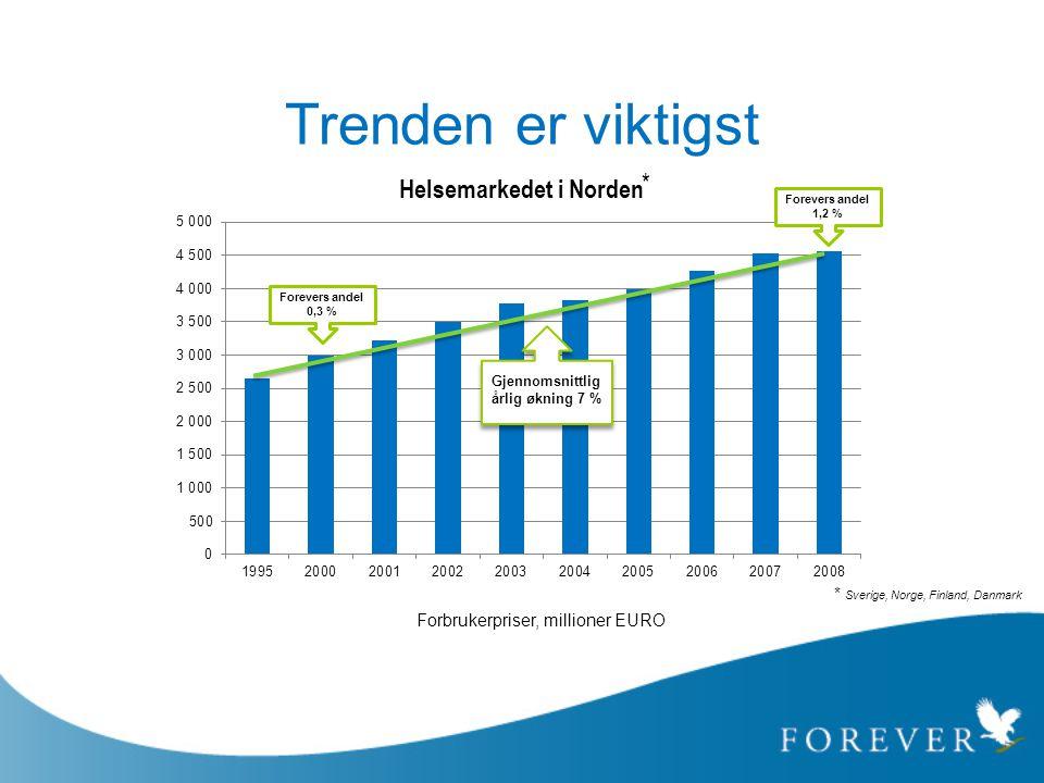 Trenden er viktigst * Sverige, Norge, Finland, Danmark * Gjennomsnittlig årlig økning 7 % Forevers andel 1,2 % Forevers andel 0,3 % Forbrukerpriser, m