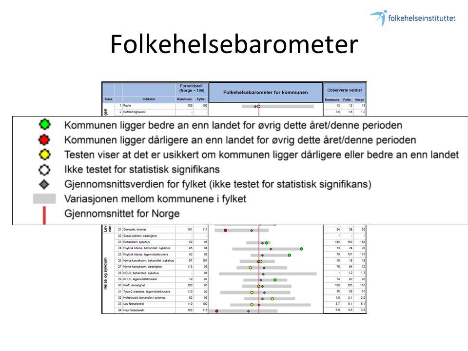 Folkehelsebarometer