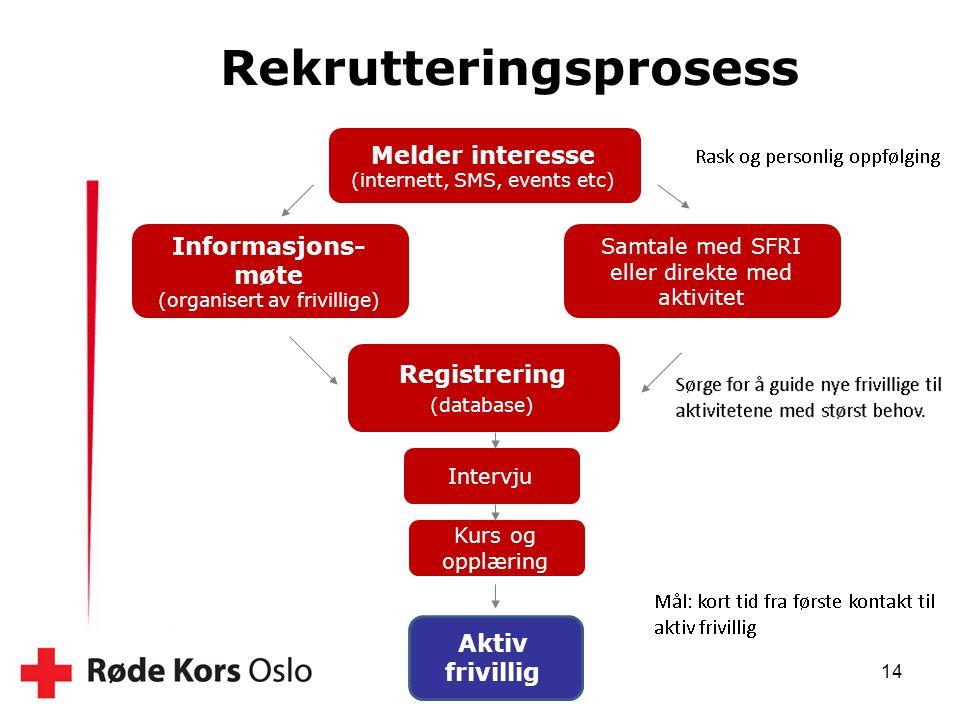 14 Rekrutteringsprosess Samtale med SFRI eller direkte med aktivitet Melder interesse (internett, SMS, events etc) Intervju Registrering (database) In