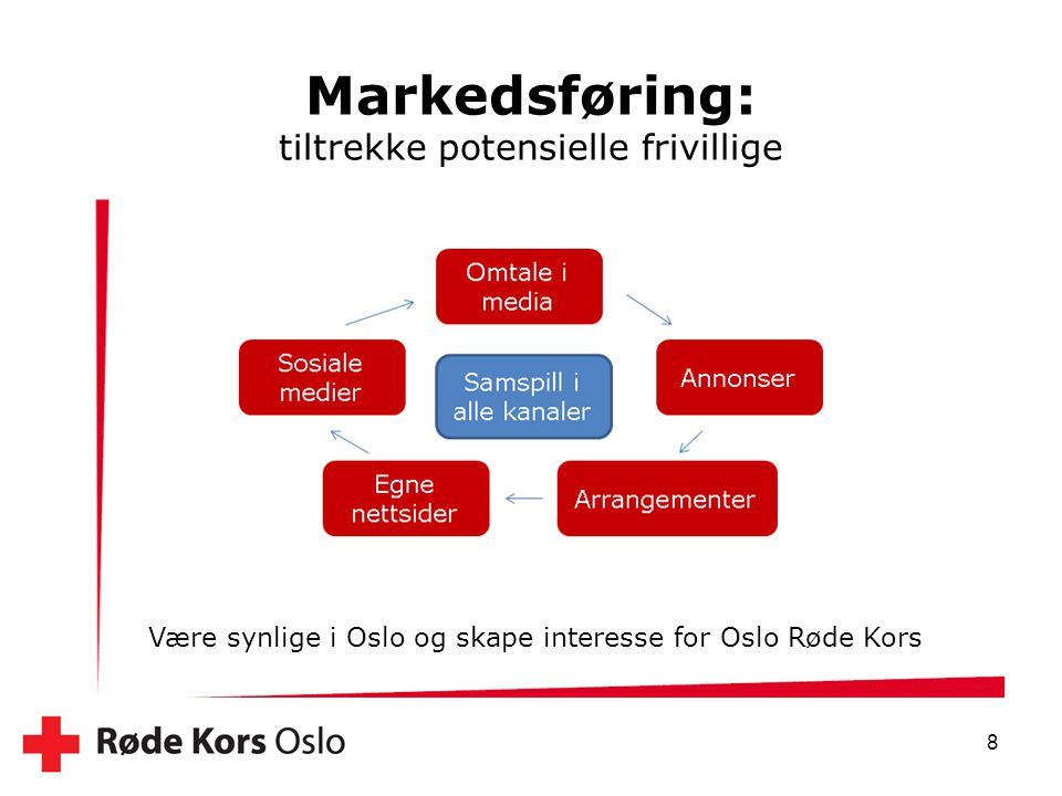 Markedsføring: tiltrekke potensielle frivillige 8 Være synlige i Oslo og skape interesse for Oslo Røde Kors