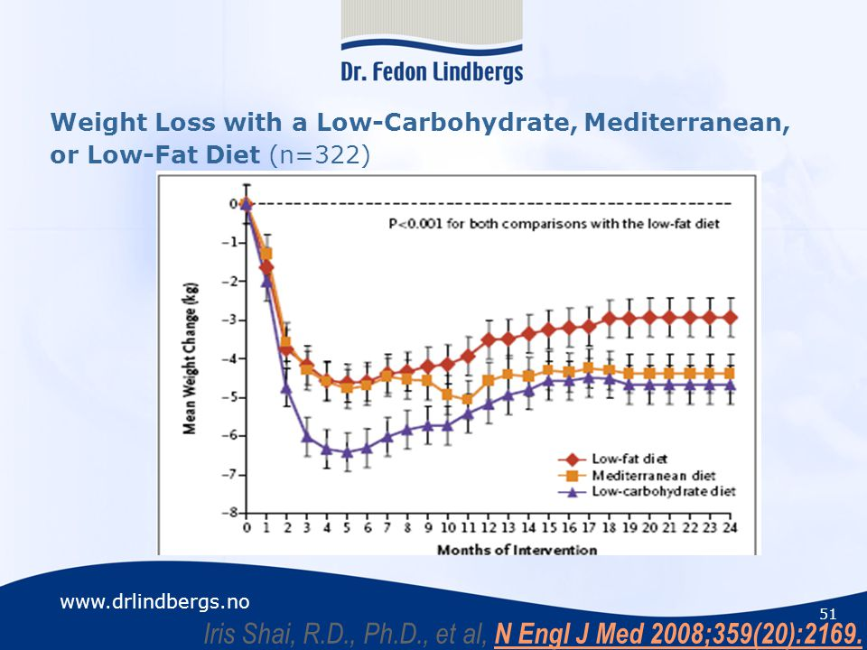 www.drlindbergs.no Weight Loss with a Low-Carbohydrate, Mediterranean, or Low-Fat Diet (n=322) Iris Shai, R.D., Ph.D., et al, N Engl J Med 2008;359(20):2169.