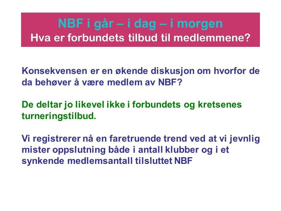 NBF i går – i dag – i morgen Hva er forbundets tilbud til medlemmene? Konsekvensen er en økende diskusjon om hvorfor de da behøver å være medlem av NB