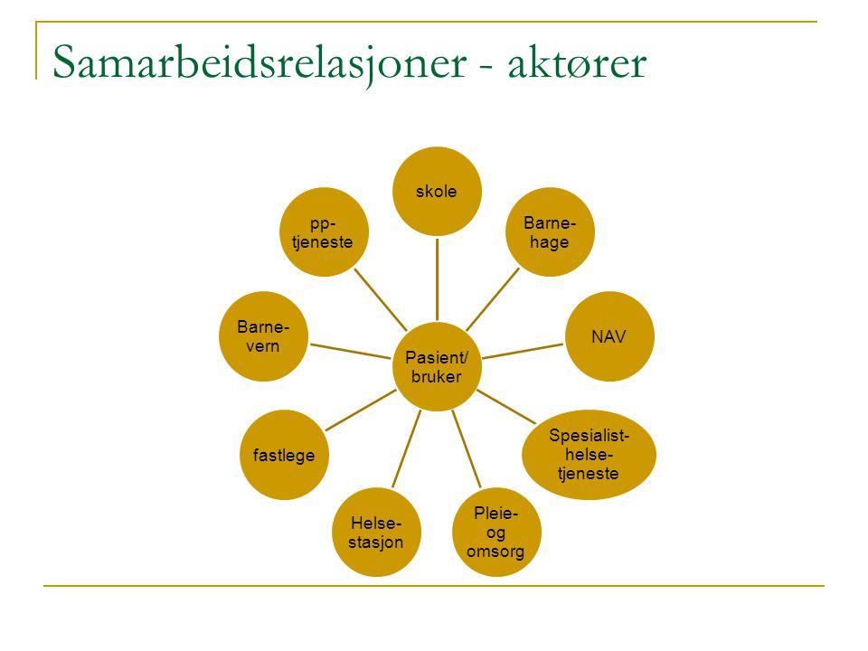 Samarbeidsrelasjoner - aktører Pasient/ bruker skole Barne- hage NAV Spesialist- helse- tjeneste Pleie- og omsorg Helse- stasjon fastlege Barne- vern pp- tjeneste