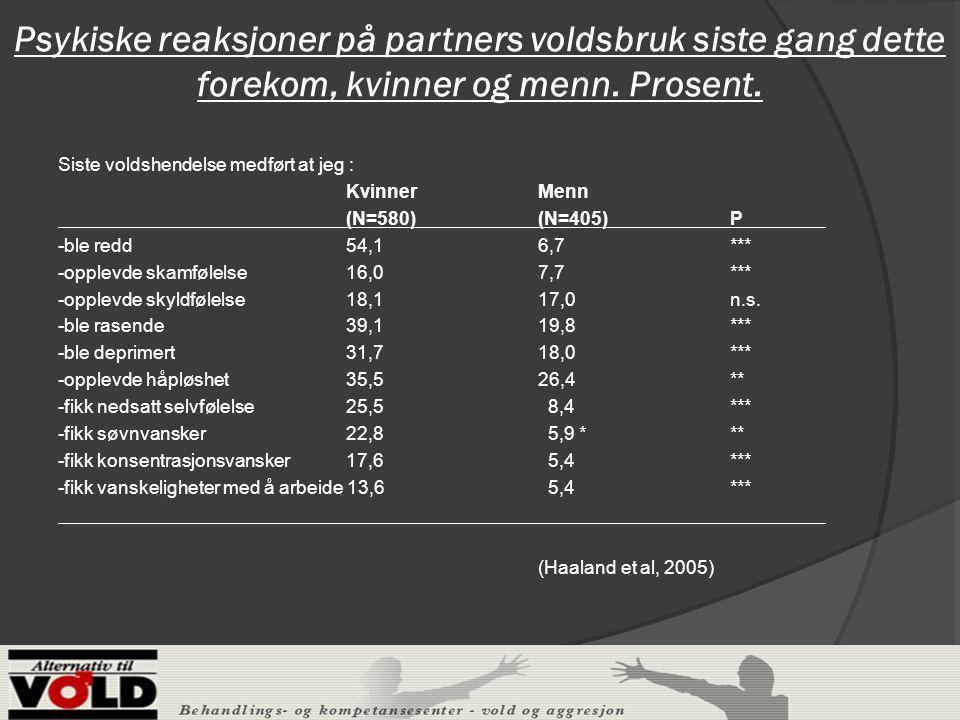 Psykiske reaksjoner på partners voldsbruk siste gang dette forekom, kvinner og menn.