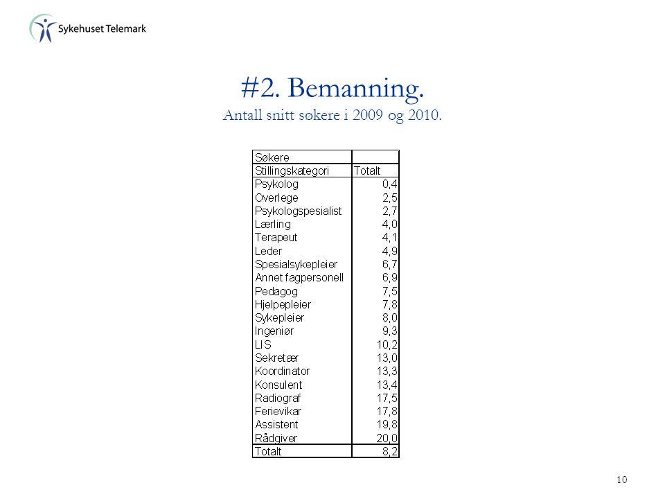 10 #2. Bemanning. Antall snitt søkere i 2009 og 2010.
