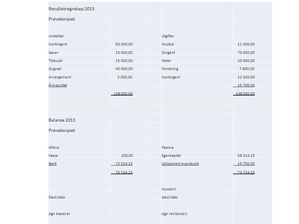 Resultatregnskap 2013 Prøvekorpset Inntekter Utgifter Kontingent 60 000,00Husleie 12 000,00 Gaver 10 000,00Dirigent 70 000,00 Tilskudd 25 000,00Noter
