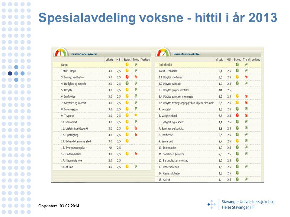 Spesialavdeling voksne - hittil i år 2013 Oppdatert 03.02.2014