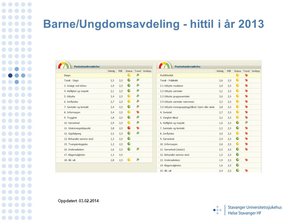 Barne/Ungdomsavdeling - hittil i år 2013 Oppdatert 03.02.2014