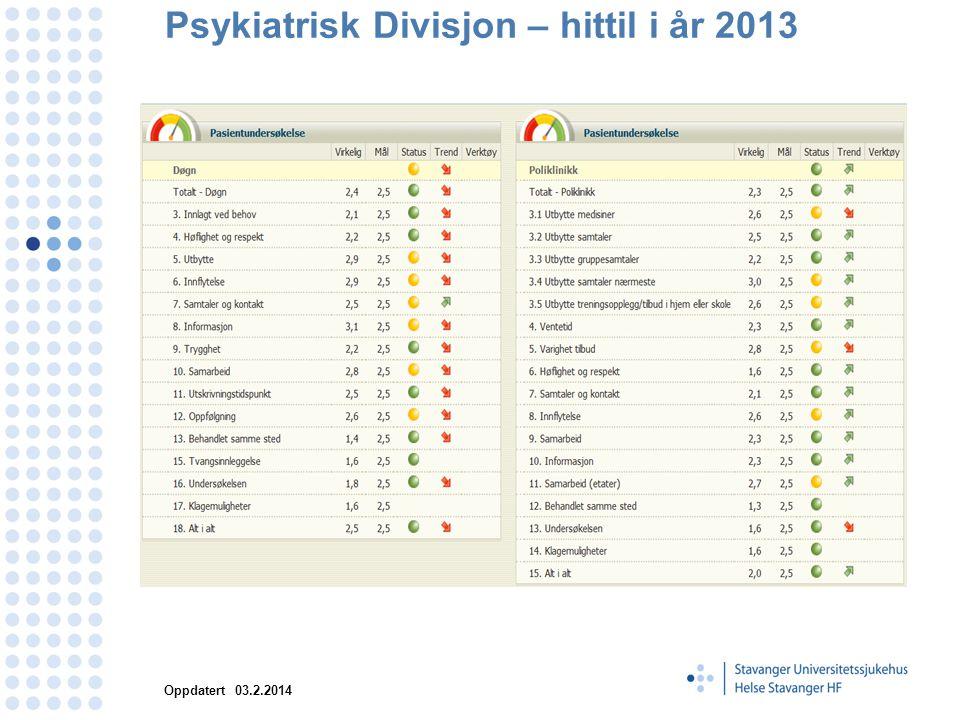 Psykiatrisk Divisjon – hittil i år 2013 Oppdatert 03.2.2014