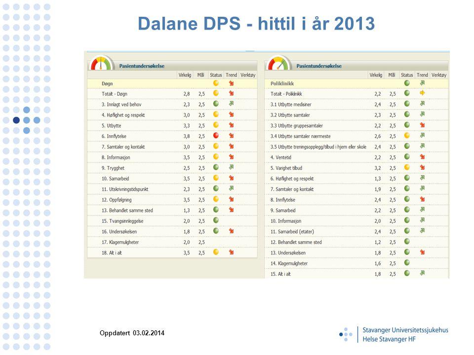 Dalane DPS - hittil i år 2013 Oppdatert 03.02.2014