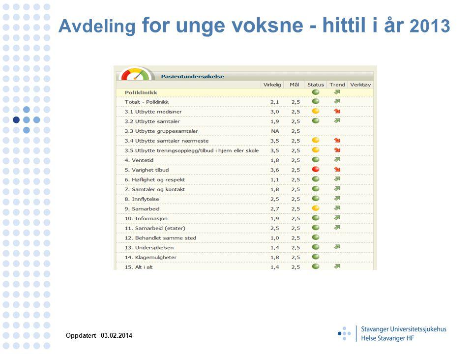 Avdeling for unge voksne - hittil i år 2013 Oppdatert 03.02.2014