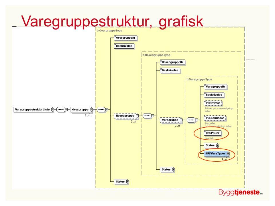 Varegruppestruktur, grafisk