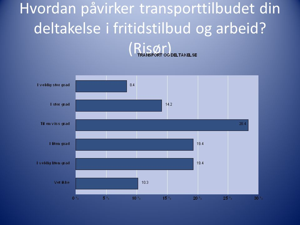 Hvordan påvirker transporttilbudet din deltakelse i fritidstilbud og arbeid? (Risør)