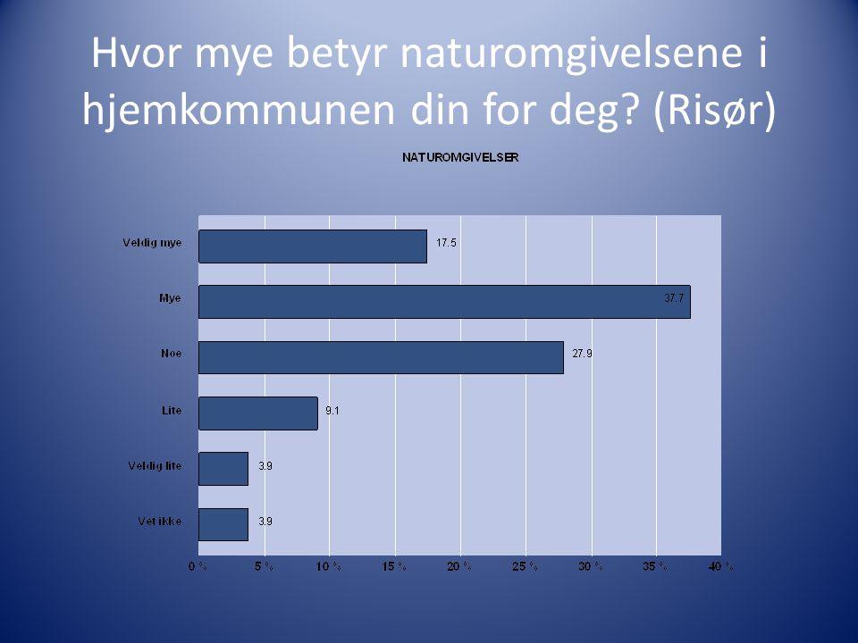 Hvor mye betyr naturomgivelsene i hjemkommunen din for deg? (Risør)