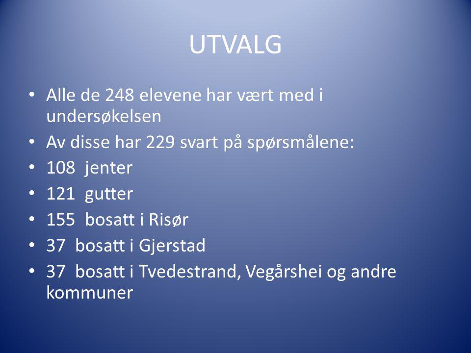 UTVALG • Alle de 248 elevene har vært med i undersøkelsen • Av disse har 229 svart på spørsmålene: • 108 jenter • 121 gutter • 155 bosatt i Risør • 37 bosatt i Gjerstad • 37 bosatt i Tvedestrand, Vegårshei og andre kommuner