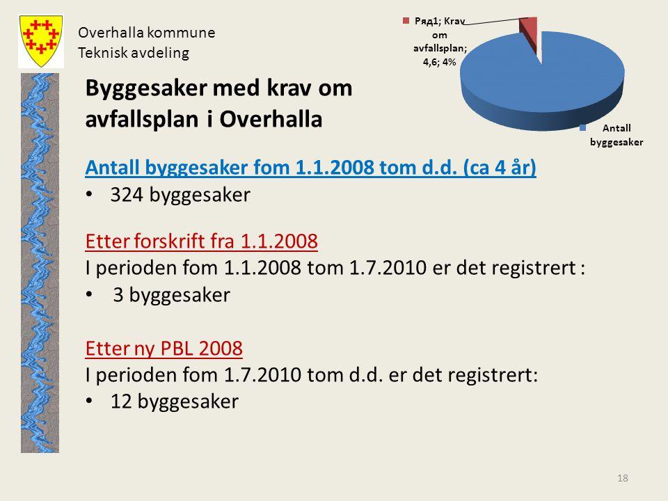 18 Byggesaker med krav om avfallsplan i Overhalla Antall byggesaker fom 1.1.2008 tom d.d. (ca 4 år) • 324 byggesaker Etter forskrift fra 1.1.2008 I pe