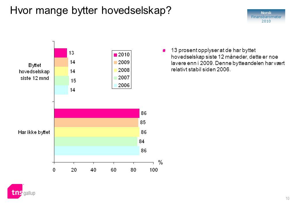 10 Norsk Finansbarometer 2010 % 13 prosent opplyser at de har byttet hovedselskap siste 12 måneder, dette er noe lavere enn i 2009. Denne bytteandelen