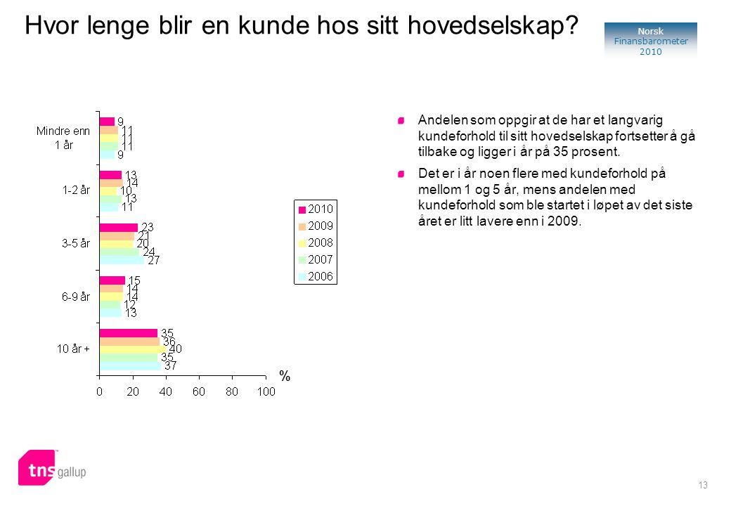 13 Norsk Finansbarometer 2010 % Andelen som oppgir at de har et langvarig kundeforhold til sitt hovedselskap fortsetter å gå tilbake og ligger i år på