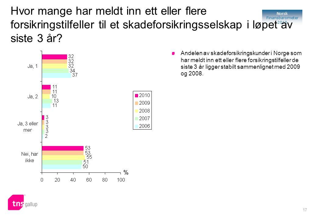17 Norsk Finansbarometer 2010 % Andelen av skadeforsikringskunder i Norge som har meldt inn ett eller flere forsikringstilfeller de siste 3 år ligger stabilt sammenlignet med 2009 og 2008.