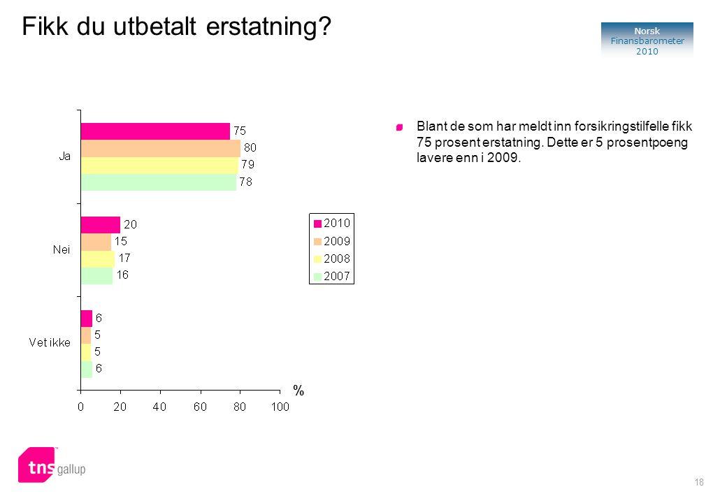 18 Norsk Finansbarometer 2010 Fikk du utbetalt erstatning? % Blant de som har meldt inn forsikringstilfelle fikk 75 prosent erstatning. Dette er 5 pro