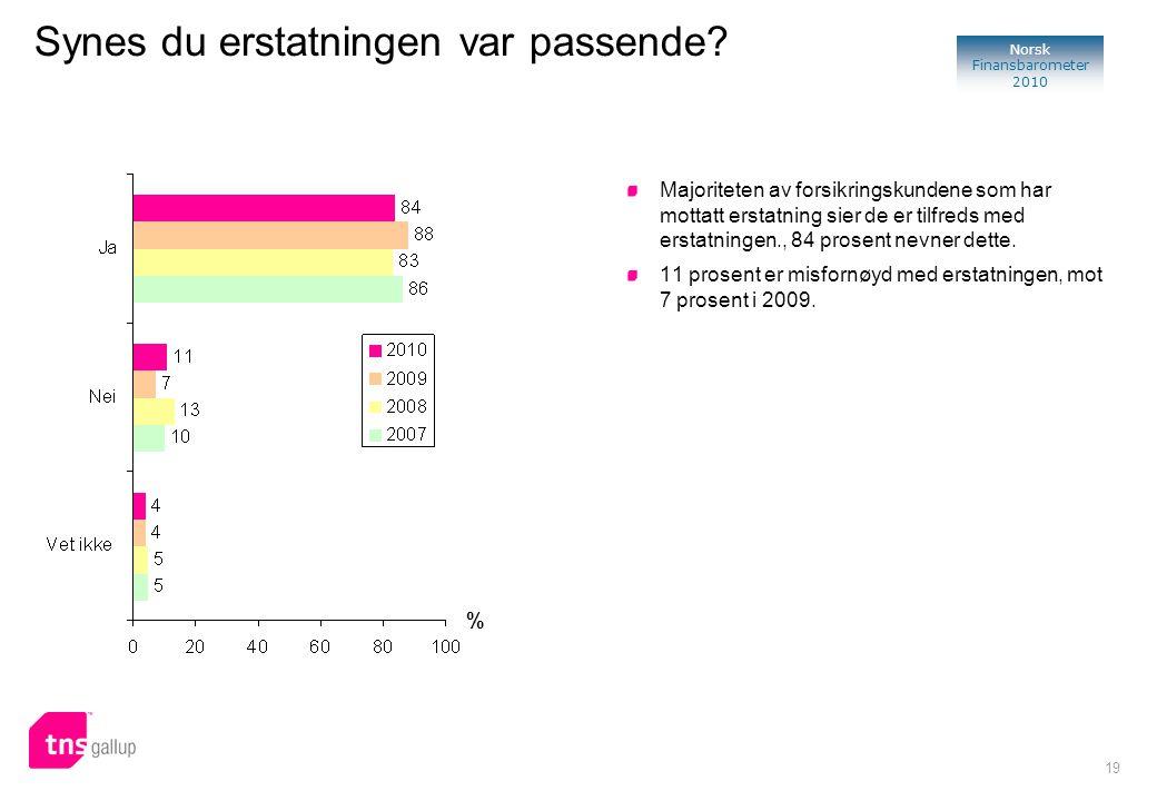 19 Norsk Finansbarometer 2010 % Majoriteten av forsikringskundene som har mottatt erstatning sier de er tilfreds med erstatningen., 84 prosent nevner dette.