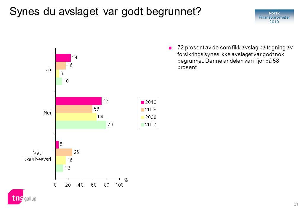 21 Norsk Finansbarometer 2010 Synes du avslaget var godt begrunnet? % 72 prosent av de som fikk avslag på tegning av forsikrings synes ikke avslaget v