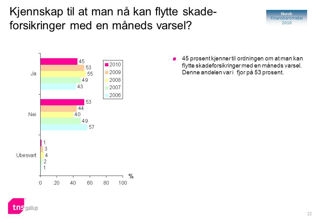 22 Norsk Finansbarometer 2010 Kjennskap til at man nå kan flytte skade- forsikringer med en måneds varsel? % 45 prosent kjenner til ordningen om at ma