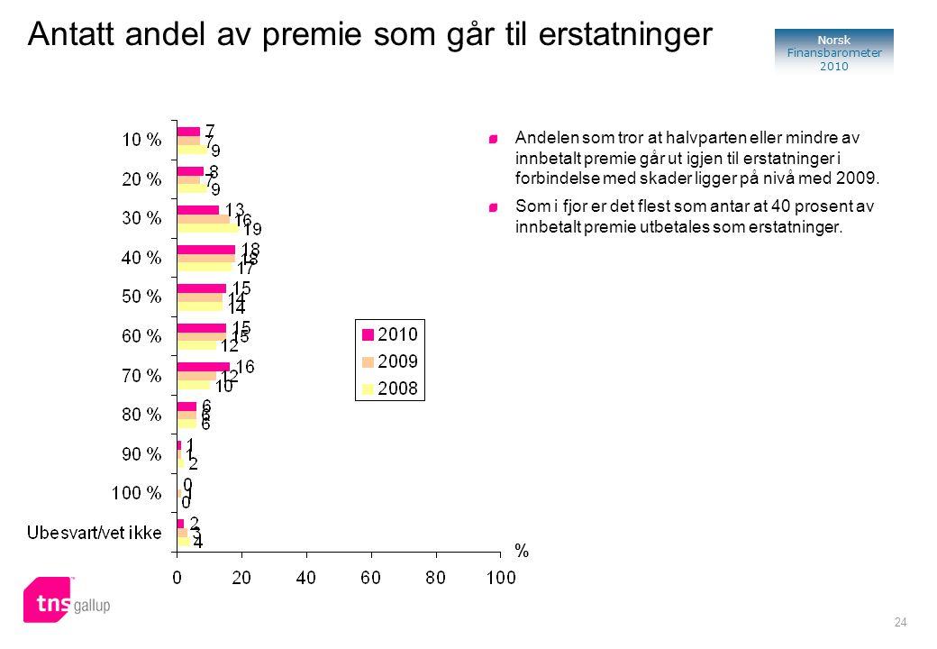 24 Norsk Finansbarometer 2010 Antatt andel av premie som går til erstatninger % Andelen som tror at halvparten eller mindre av innbetalt premie går ut