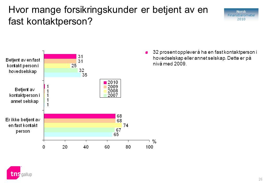 26 Norsk Finansbarometer 2010 Hvor mange forsikringskunder er betjent av en fast kontaktperson? % 32 prosent opplever å ha en fast kontaktperson i hov