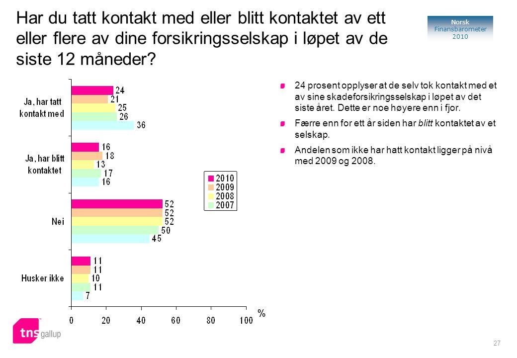 27 Norsk Finansbarometer 2010 Har du tatt kontakt med eller blitt kontaktet av ett eller flere av dine forsikringsselskap i løpet av de siste 12 måned