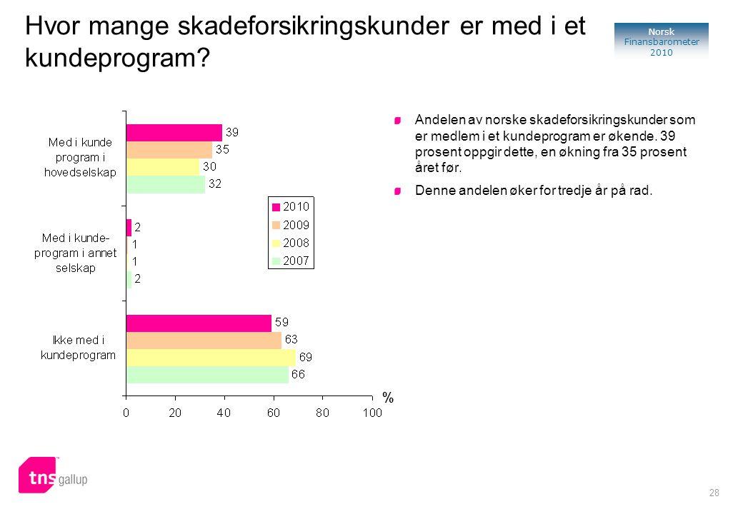 28 Norsk Finansbarometer 2010 % Andelen av norske skadeforsikringskunder som er medlem i et kundeprogram er økende. 39 prosent oppgir dette, en økning