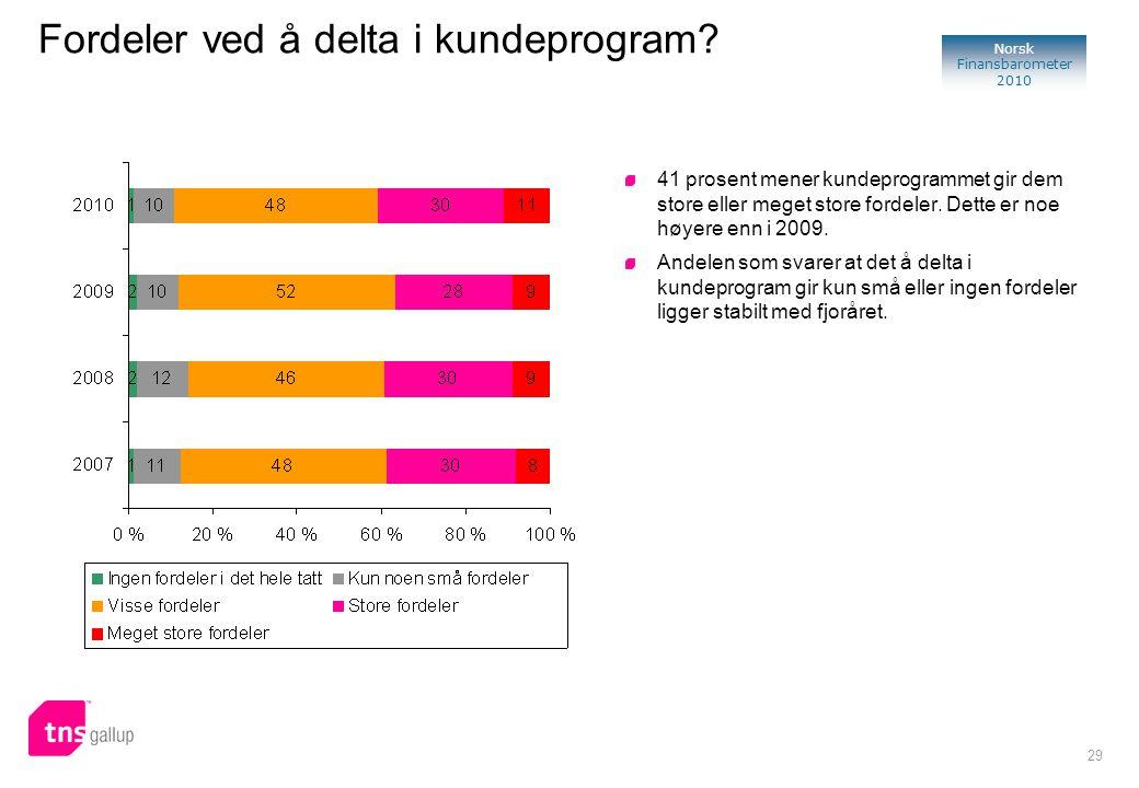 29 Norsk Finansbarometer 2010 41 prosent mener kundeprogrammet gir dem store eller meget store fordeler. Dette er noe høyere enn i 2009. Andelen som s