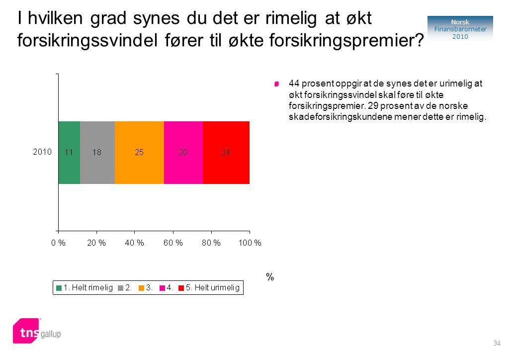 34 Norsk Finansbarometer 2010 % 44 prosent oppgir at de synes det er urimelig at økt forsikringssvindel skal føre til økte forsikringspremier. 29 pros