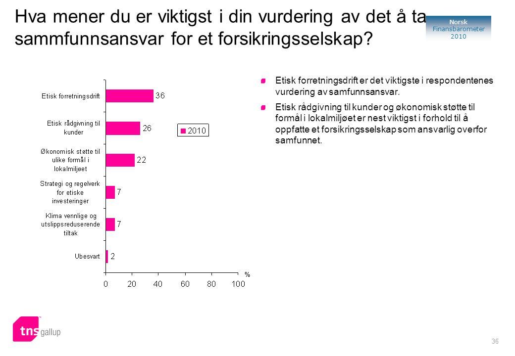 36 Norsk Finansbarometer 2010 Hva mener du er viktigst i din vurdering av det å ta sammfunnsansvar for et forsikringsselskap? Etisk forretningsdrift e