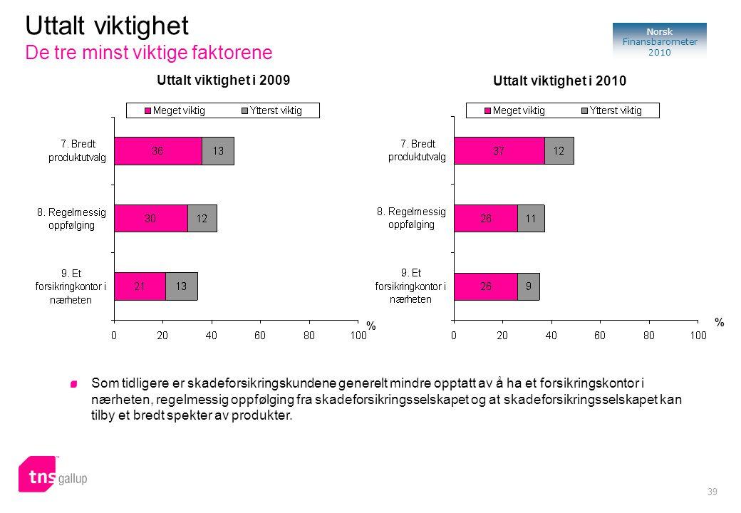 39 Norsk Finansbarometer 2010 % Uttalt viktighet i 2009 Uttalt viktighet i 2010 % Uttalt viktighet De tre minst viktige faktorene Som tidligere er skadeforsikringskundene generelt mindre opptatt av å ha et forsikringskontor i nærheten, regelmessig oppfølging fra skadeforsikringsselskapet og at skadeforsikringsselskapet kan tilby et bredt spekter av produkter.