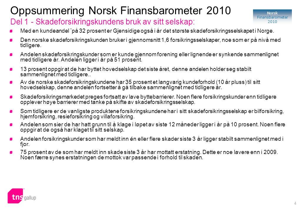 4 Norsk Finansbarometer 2010 Med en kundeandel ¨på 32 prosent er Gjensidige også i år det største skadeforsikringsselskapet i Norge. Den norske skadef