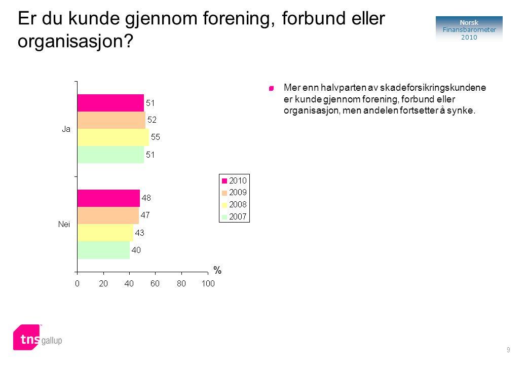 9 Norsk Finansbarometer 2010 Er du kunde gjennom forening, forbund eller organisasjon? Mer enn halvparten av skadeforsikringskundene er kunde gjennom